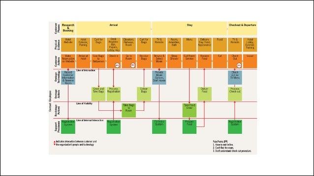 Воркфлоу 1. Изучите область действия 2. Выберите ключевые сценарии 3. Сделайте Blueprint схемы 4. Соберите критические мом...