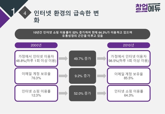 1 4 인터넷 환경의 급속한 변 화 10년간 인터넷 쇼핑 이용률이 52% 증가하여 현재 64.3%가 이용하고 있으며 유통성장의 근간을 이루고 있음 49.7% 증가 9.2% 증가 52.0% 증가 2000년 2010년 가정...