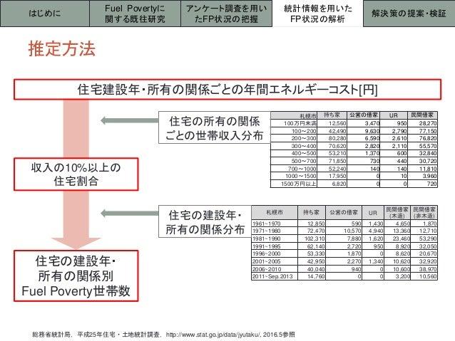 推定方法 はじめに 統計情報を用いた FP状況の解析 解決策の提案・検証 Fuel Povertyに 関する既往研究 アンケート調査を用い たFP状況の把握 総務省統計局,平成25年住宅・土地統計調査,http://www.stat.go.jp...