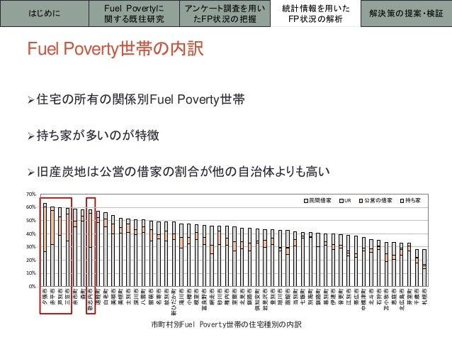 Fuel Poverty世帯の内訳 住宅の所有の関係別Fuel Poverty世帯 持ち家が多いのが特徴 旧産炭地は公営の借家の割合が他の自治体よりも高い はじめに 統計情報を用いた FP状況の解析 解決策の提案・検証 Fuel Pove...