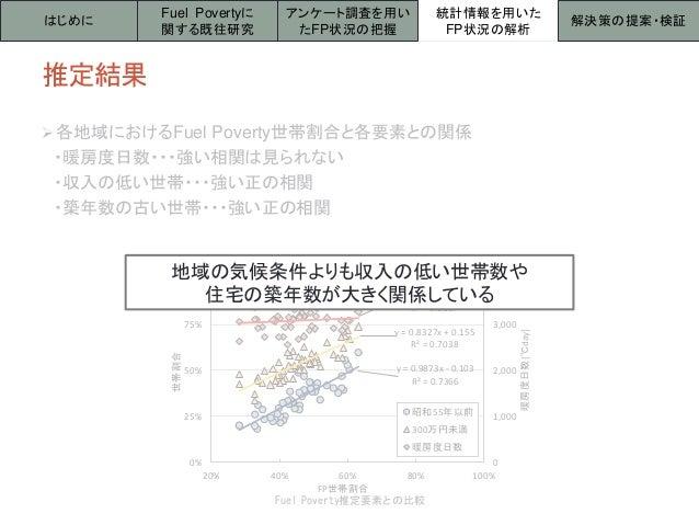 Fuel Poverty推定要素との比較 y = 0.9873x - 0.103 R² = 0.7366 y = 0.8327x + 0.155 R² = 0.7038 y = 324.18x + 2936.1 R² = 0.0137 0 1,...