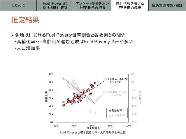 y = 0.6265x + 0.0373 R² = 0.711 y = -0.4518x + 0.1494 R² = 0.7532 -25% -20% -15% -10% -5% 0% 5% 0% 10% 20% 30% 40% 50% 60%...