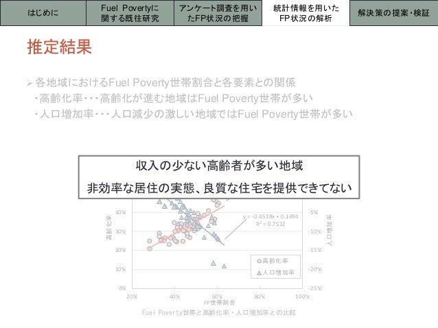 Fuel Poverty世帯と高齢化率・人口増加率との比較 推定結果 各地域におけるFuel Poverty世帯割合と各要素との関係 ・高齢化率・・・高齢化が進む地域はFuel Poverty世帯が多い ・人口増加率・・・人口減少の激しい地域...