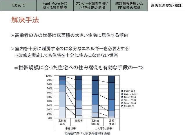 解決手法 はじめに アンケート調査を用い たFP状況の把握 解決策の提案・検証 Fuel Povertyに 関する既往研究 統計情報を用いた FP状況の解析 0% 10% 20% 30% 40% 50% 60% 70% 80% 90% 100%...