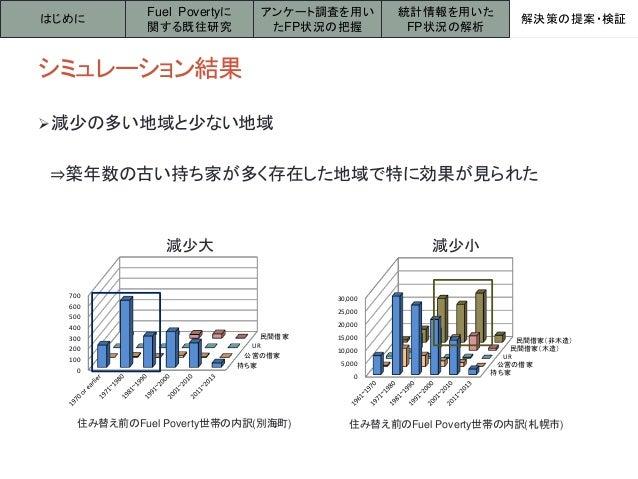 シミュレーション結果 減少の多い地域と少ない地域 ⇒築年数の古い持ち家が多く存在した地域で特に効果が見られた はじめに アンケート調査を用い たFP状況の把握 解決策の提案・検証 Fuel Povertyに 関する既往研究 統計情報を用いた ...
