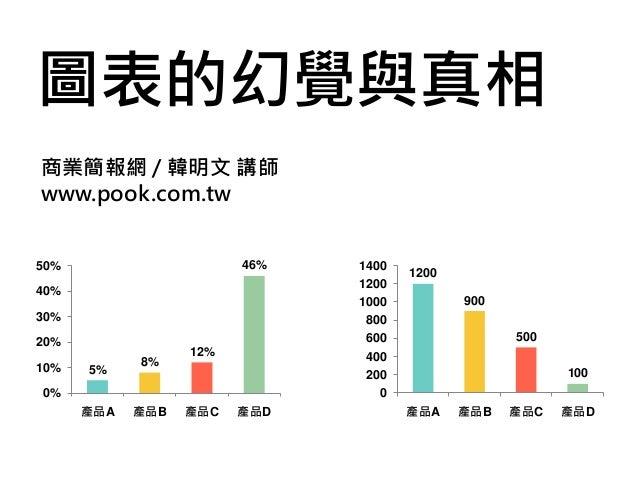 圖表的幻覺與真相 商業簡報網 / 韓明文 講師 www.pook.com.tw 5% 8% 12% 46% 0% 10% 20% 30% 40% 50% 產品A 產品B 產品C 產品D 1200 900 500 100 0 200 400 60...