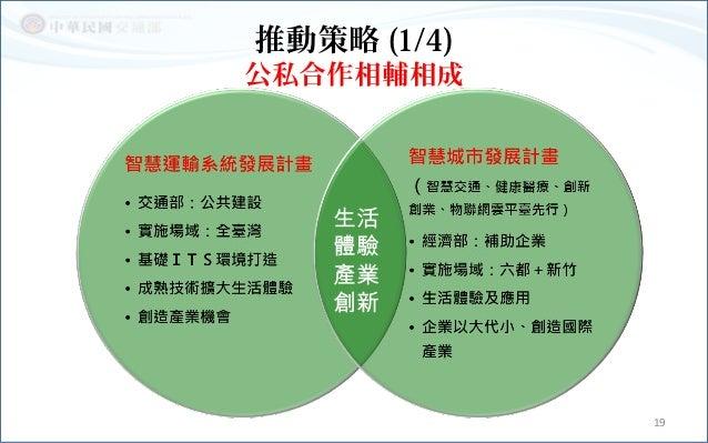 推動策略 (1/4) 公私合作相輔相成 19 生活 體驗 產業 創新