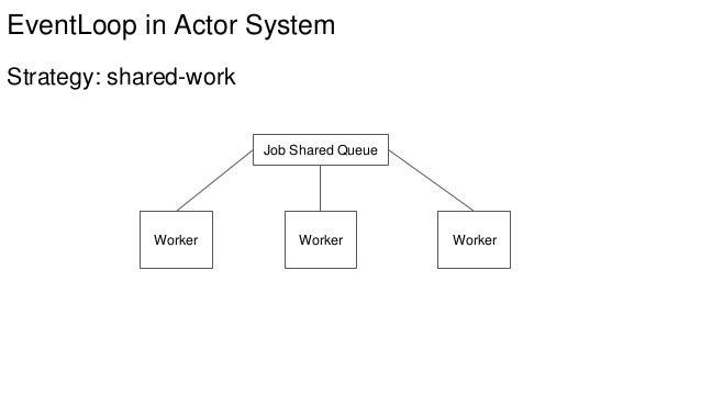 модели акторов в с++ миф или реальность