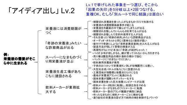 「アイディア出し」 Lv.2 Lv.1で挙げられた事象を一つ選び、そこから 「因果の矢印」を5分岐以上×2回つなげる。 重複OK。むしろ「別ルートで同じ結論」は面白い 例: 栄養液の需要がそこ ら中に生まれる 栄養液には消費期限が つく 「奇跡...