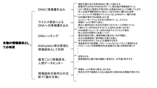 生物の情報媒体とし ての利用 DNAに情報書き込み ウイルス感染による DNAへの情報書き込み DNAハッキング Methylation等の発現も 情報媒体として利用 ・機密文書が虫や花粉のDNAに乗って流出する ・部屋のPCのSSDやHDDは...