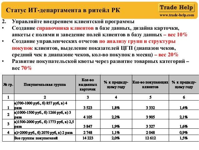 www.trade-help.com Статус ИТ-департамента в ритейл РК 2. Управляйте внедрением клиентской программы • Создание справочника...