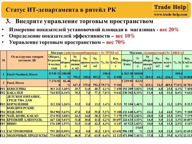 www.trade-help.com 3. Внедрите управление торговым пространством Статус ИТ-департамента в ритейл РК • Измерение показателе...