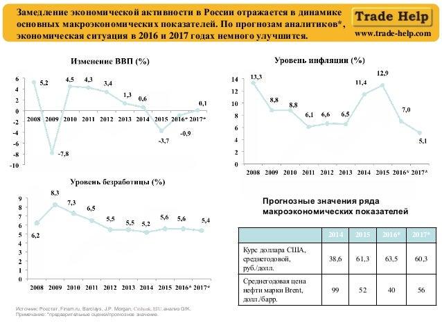 www.trade-help.com Замедление экономической активности в России отражается в динамике основных макроэкономических показате...