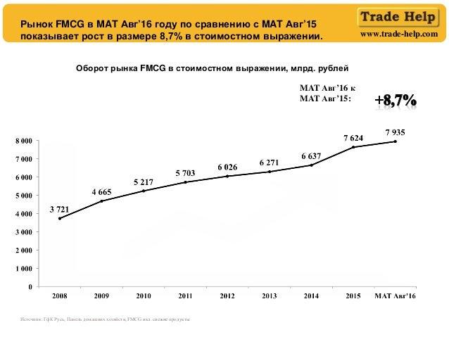 www.trade-help.com Источник: ГфК Русь, Панель домашних хозяйств, FMCG вкл. свежие продукты Рынок FMCG в MAT Авг'16 году по...