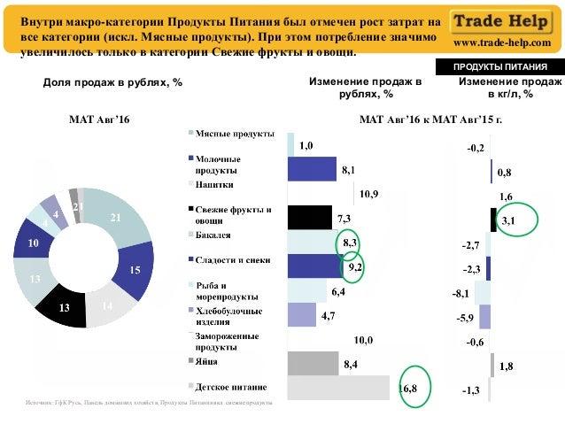www.trade-help.com ПРОДУКТЫ ПИТАНИЯ Внутри макро-категории Продукты Питания был отмечен рост затрат на все категории (искл...