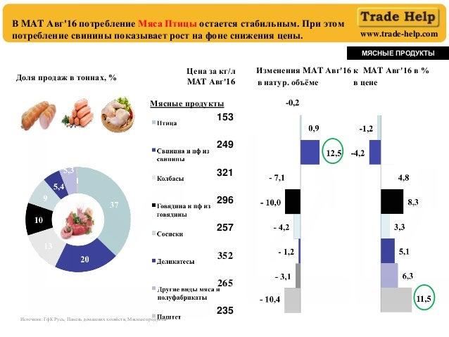 www.trade-help.com В MAT Авг'16 потребление Мяса Птицы остается стабильным. При этом потребление свинины показывает рост н...