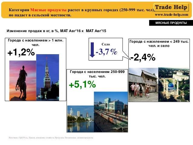 www.trade-help.com Категория Мясные продукты растет в крупных городах (250-999 тыс. чел), но падает в сельской местности. ...