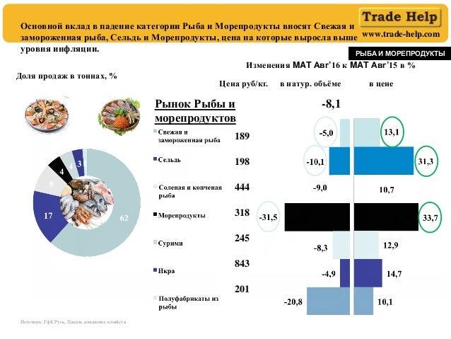 www.trade-help.com Изменения MAT Авг'16 к MAT Авг'15 в % Доля продаж в тоннах, % РЫБА И МОРЕПРОДУКТЫ в натур. объёме в цен...