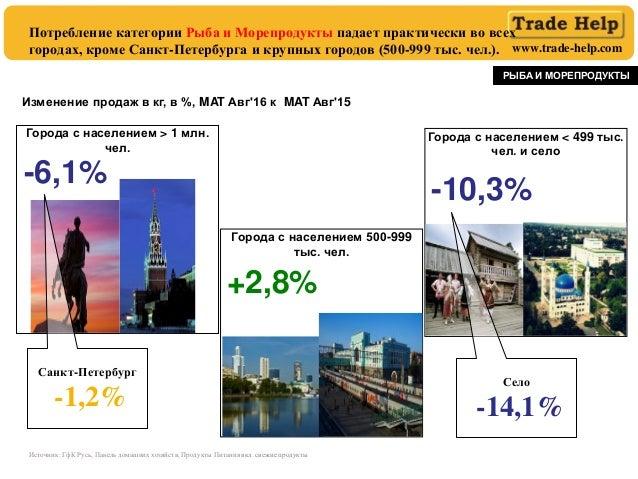 www.trade-help.com Потребление категории Рыба и Морепродукты падает практически во всех городах, кроме Санкт-Петербурга и ...