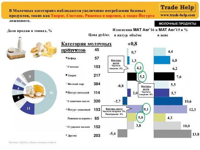 www.trade-help.com Доля продаж в тоннах, % МОЛОЧНЫЕ ПРОДУКТЫ в натур. объёме в цене В Молочных категориях наблюдается увел...