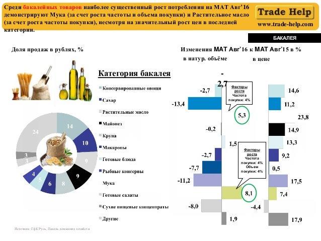 www.trade-help.com Доля продаж в рублях, % в натур. объёме в цене Среди бакалейных товаров наиболее существенный рост потр...