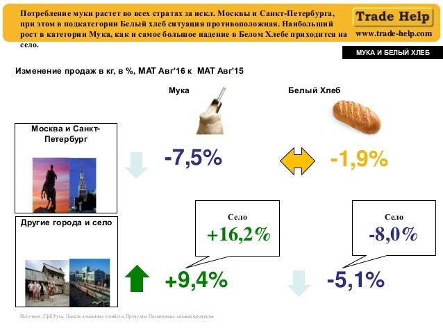 www.trade-help.com Потребление муки растет во всех стратах за искл. Москвы и Санкт-Петербурга, при этом в подкатегории Бел...