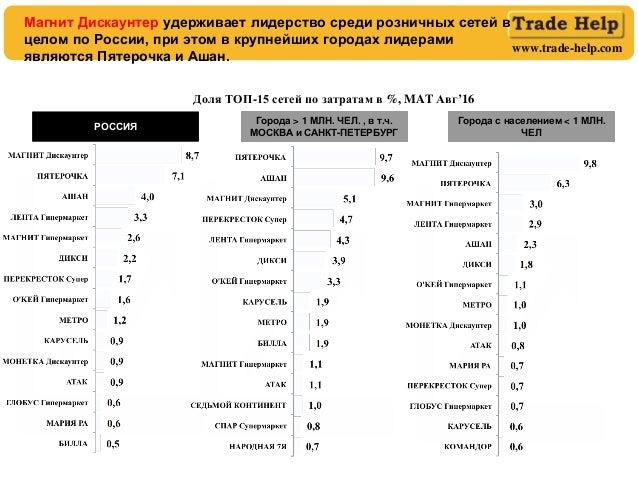 www.trade-help.com Магнит Дискаунтер удерживает лидерство среди розничных сетей в целом по России, при этом в крупнейших г...