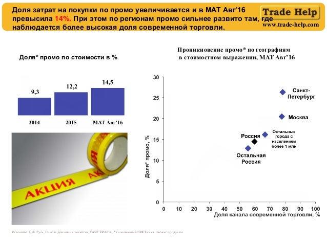www.trade-help.com Доля* промо по стоимости в % Проникновение промо* по географиям в стоимостном выражении, MAT Авг'16 Дол...