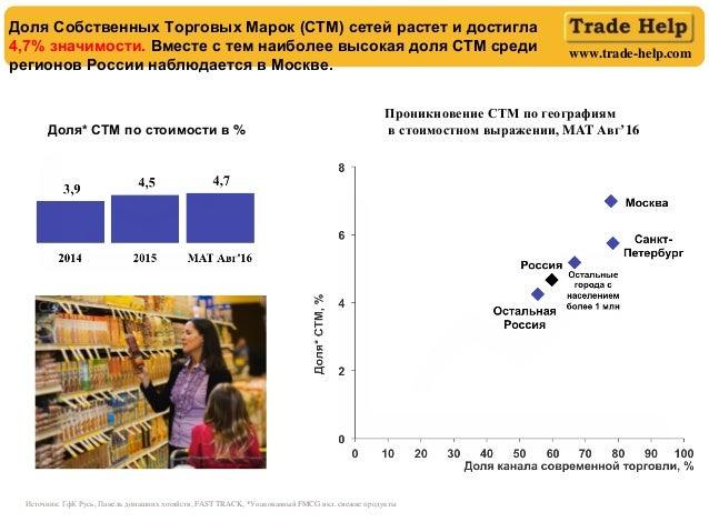www.trade-help.com Доля* СТМ по стоимости в % Доля Собственных Торговых Марок (СТМ) сетей растет и достигла 4,7% значимост...