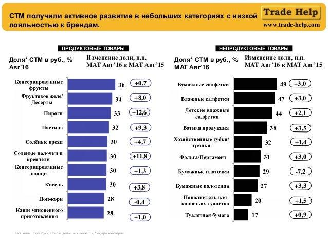 www.trade-help.com Источник: ГфК Русь, Панель домашних хозяйств, *внутри категории +9,3 +12,6 +8,0 +4,7 +11,8 +1,3 +3,8 +1...