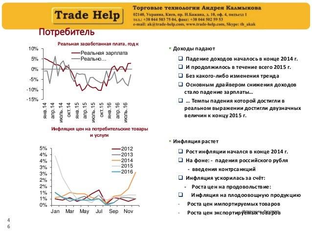 4 6 Потребитель Реальная заработанная плата, год к году Инфляция цен на потребительские товары и услуги Источники: Росстат...