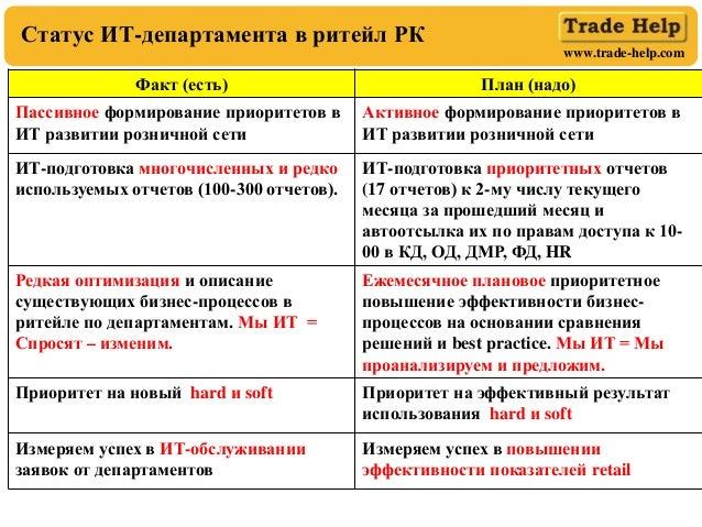 www.trade-help.com Статус ИТ-департамента в ритейл РК Факт (есть) План (надо) Пассивное формирование приоритетов в ИТ разв...