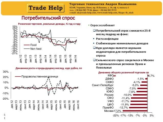 5 1 Потребительский спрос Розничная торговля, реальные доходы, % год-к-году Источники: Росстат Динамика роста к предыдущем...