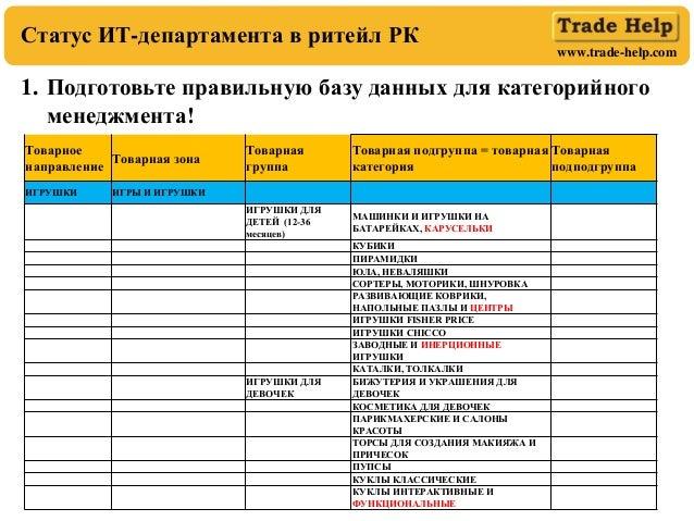 www.trade-help.com 1. Подготовьте правильную базу данных для категорийного менеджмента! Статус ИТ-департамента в ритейл РК...