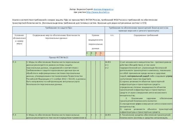Автор: Борисов Сергей sborisov.blogspot.ru при участии http://www.docshell.ru Анализ соответствия требований к мерам защит...