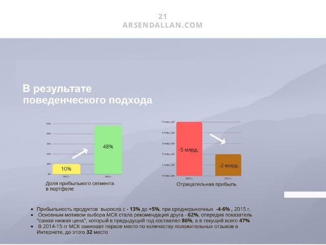 22 ARSENDALLAN.COM КАК усовершенствовать модель управления Конкуренция не обеспечивается - продуктами - технологиями - бре...