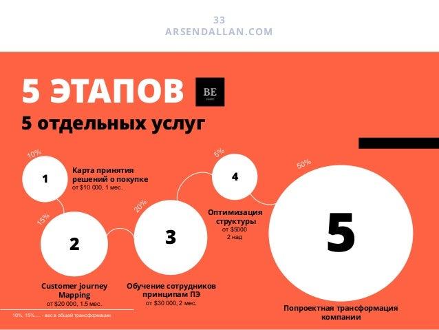 34 ARSENDALLAN.COM УСЛУГА #1 Этап 1 Чтобы разработать успешный - продукт, - методологию продаж - коммуникации необходимо в...