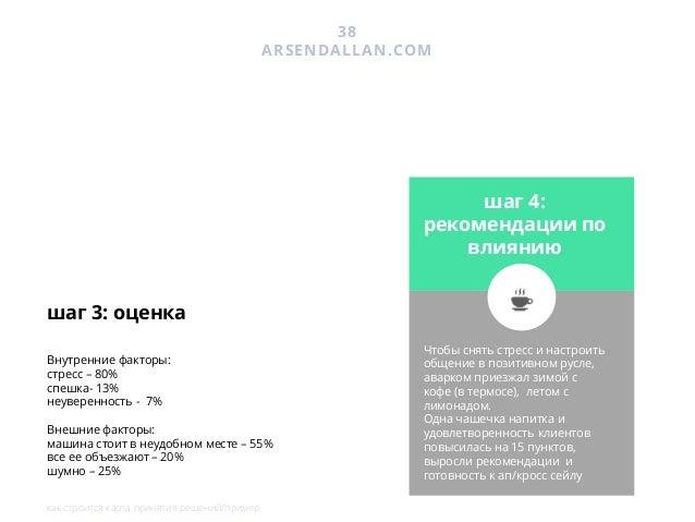 39 ARSENDALLAN.COM УСЛУГА #2 запросите отдельную презентацию Отличие CJM Арсена Даллакяна от остальных: Вы получите не про...