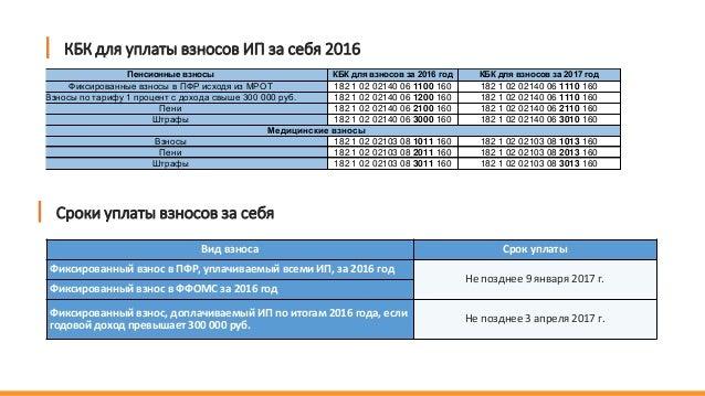 Вид взноса Срок уплаты Фиксированный взнос в ПФР, уплачиваемый всеми ИП, за 2016 год Не позднее 9 января 2017 г. Фиксирова...