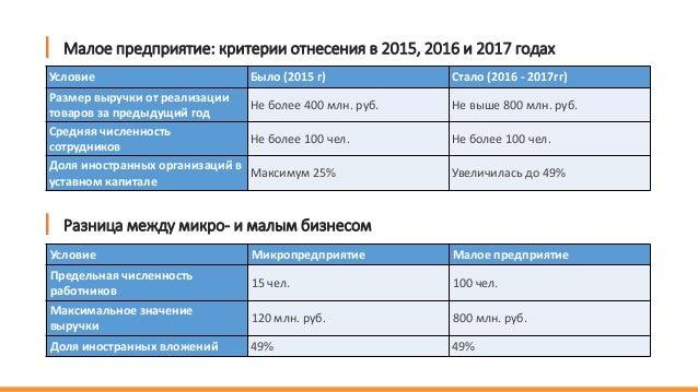 Малое предприятие: критерии отнесения в 2015, 2016 и 2017 годах Условие Было (2015 г) Стало (2016 - 2017гг) Размер выручки...