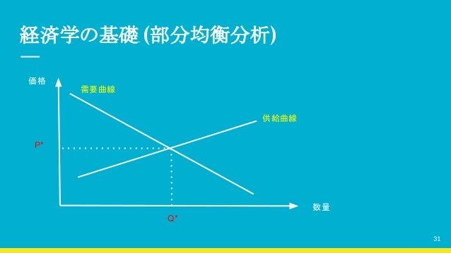 経済学の基礎 (部分均衡分析) 価格 数量 供給曲線 需要曲線 P* Q* 31
