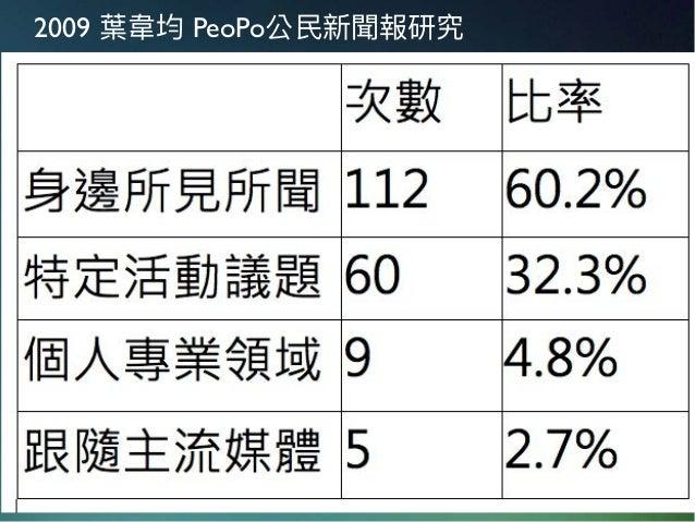 2009 葉⾱韋均 PeoPo公⺠民新聞報研究