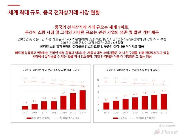 [플래텀차이나리포트]중국 전자상거래의 변화와 싼즈송슈 Slide 3