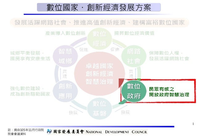 1 註:摘自105年11月行政院 院會會議資料 數位國家・創新經濟發展方案