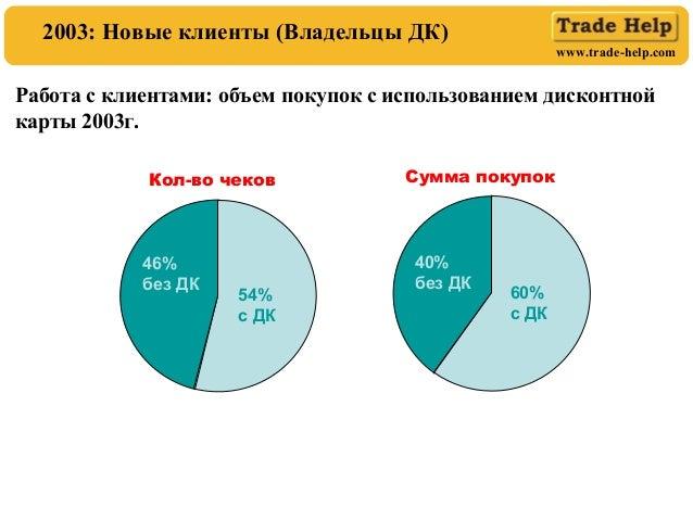 www.trade-help.com Работа с клиентами: объем покупок с использованием дисконтной карты 2003г. 46% без ДК 54% с ДК Кол-во ч...