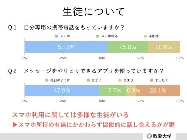 ドラマ教材の内容について 0% 25% 50% 75% 100% 1.0%11.3%58.8%28.9% とても まあまあ あまり まったく Q3ドラマは現実にも起こりそうな話だと思いましたか? 生徒の感想 • いじめの内容は現実にもありそう...