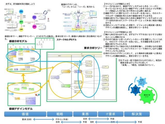まずは、匠知識体系を意識しよう 価値のデザインは、 「シーズ」からと「ニーズ」両方から 価値分析で・・・、価値デザインで・・・、 2つのモデルを融合し、要求分析ツリーで、価値から解決策に至る要求をつなげ る。 要求分析 ツリー 価値 分析 モデ...
