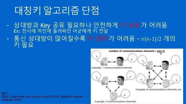 대칭키 알고리즘 단점 - 상대방과 Key 공유 필요하나 안전하게 키 공유가 어려움 Ex: 전시에 적진에 둘러싸인 아군에게 키 전달 - 통신 상대방이 많아질수록 키 관리가 어려움 - n(n-1)/2 개의 키 필요 출처: ...