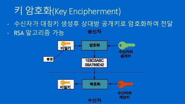 키 암호화(Key Encipherment) - 수신자가 대칭키 생성후 상대방 공개키로 암호화하여 전달 - RSA 알고리즘 가능 송신자 암호화 평문 1E8D3ABC 09A786E42 수신자의 공개키 수신자 복호화 수신자의...