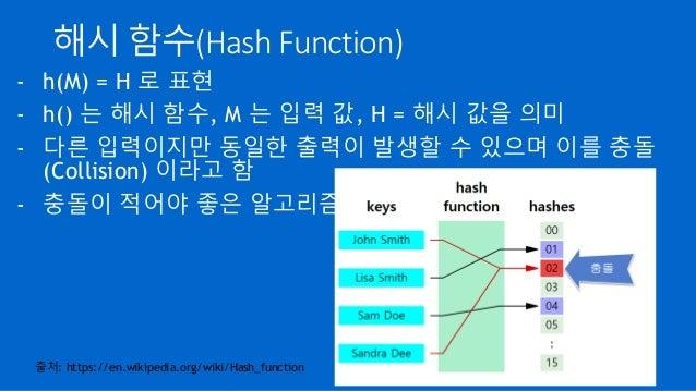 해시 함수(Hash Function) - h(M) = H 로 표현 - h() 는 해시 함수, M 는 입력 값, H = 해시 값을 의미 - 다른 입력이지만 동일한 출력이 발생할 수 있으며 이를 충돌 (Collision) ...